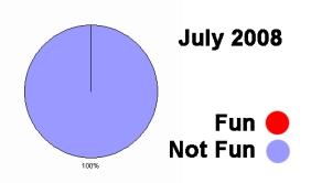 July not fun